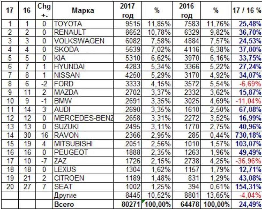 Статистика продаж новых легковых авто за 2017 год. Данные AUTO-Consulting